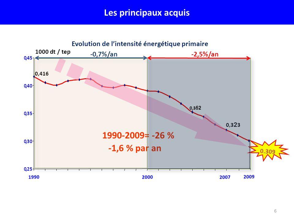 6 0.309 0,25 0,30 0,35 0,40 0,45 1990 2007 2009 1000 dt / tep 0,323 0,416 -1,6 % par an 1990-2009= -26 % 2000 Evolution de lintensité énergétique prim
