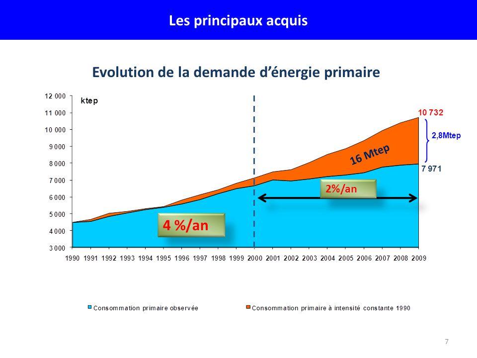7 Les principaux acquis Evolution de la demande dénergie primaire 16 Mtep 4 %/an 2,8Mtep 2%/an