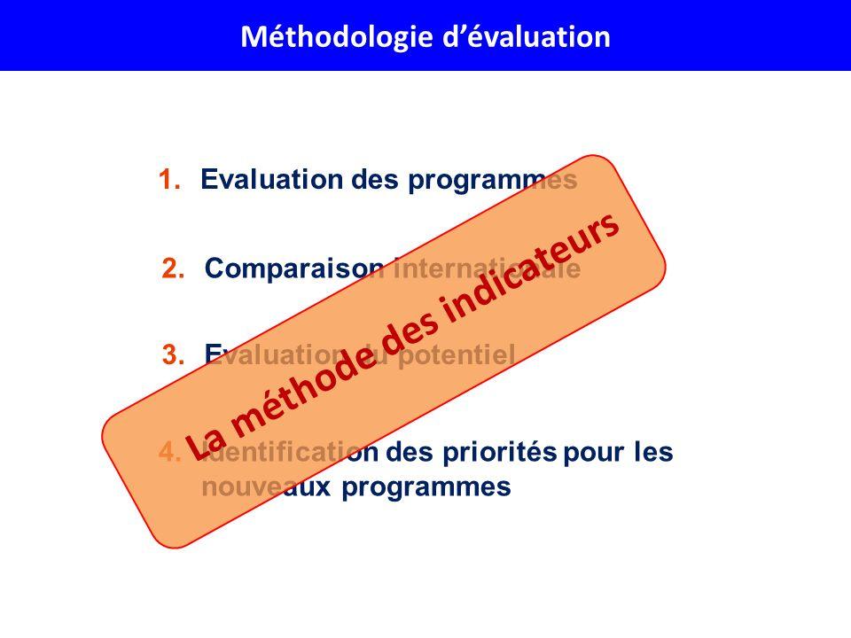 1.Evaluation des programmes 3.Evaluation du potentiel 2.Comparaison internationale 4.Identification des priorités pour les nouveaux programmes La méth