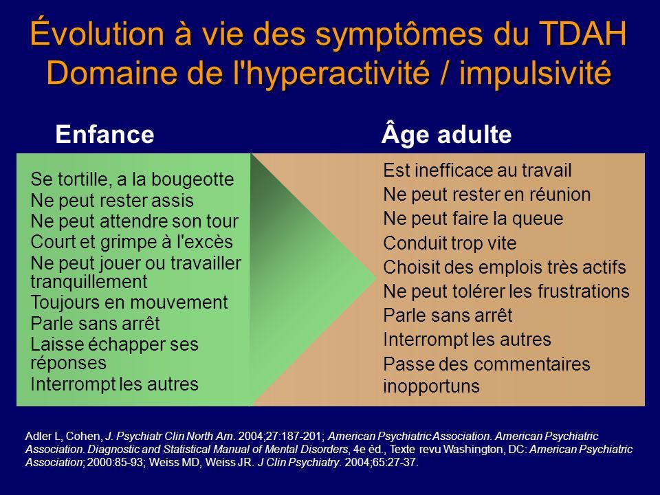 Évolution à vie des symptômes du TDAH: Domaine de l'inattention EnfanceÂge adulte Adler L, Cohen, J. Psychiatr Clin North Am. 2004;27:187-201; America