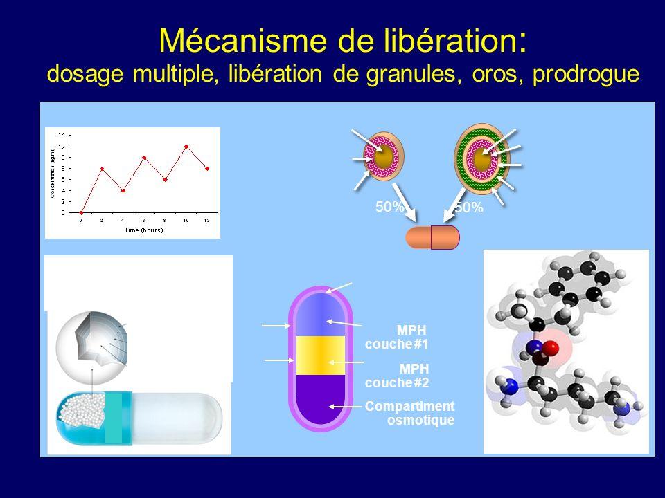 Mécanisme daction Markowitz JS, et coll. Clin Pharmacokinet. 2001;40(10):753-72 Adapté de Wilens et Spencer. Child Adolesc Psych Clin N Am, 2000, 9, p