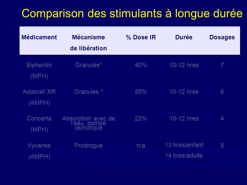 MPH couche #1 MPH couche #2 Compartiment osmotique 50% Mécanisme de libération : dosage multiple, libération de granules, oros, prodrogue