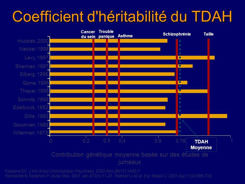 Coefficient d héritabilité du TDAH Faraone SV.J Am Acad Child Adolesc Psychiatry.