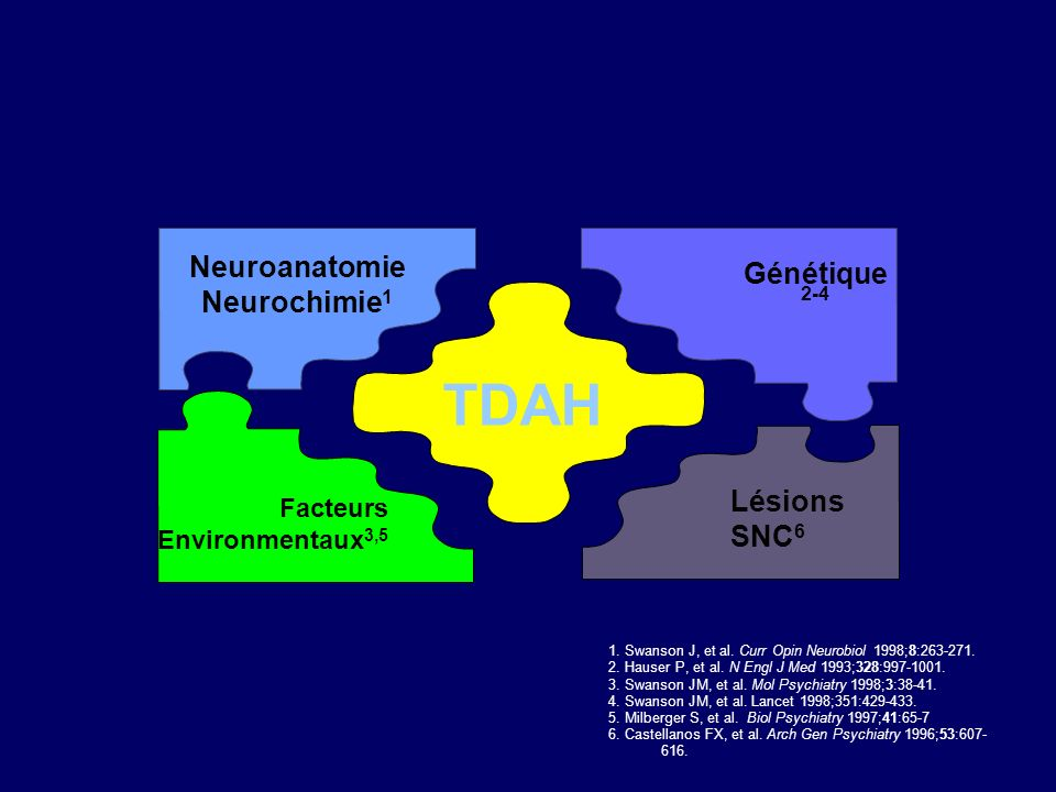 TDAH Neuroanatomie Neurochimie 1 Génétique 2-4 Facteurs Environmentaux 3,5 1.