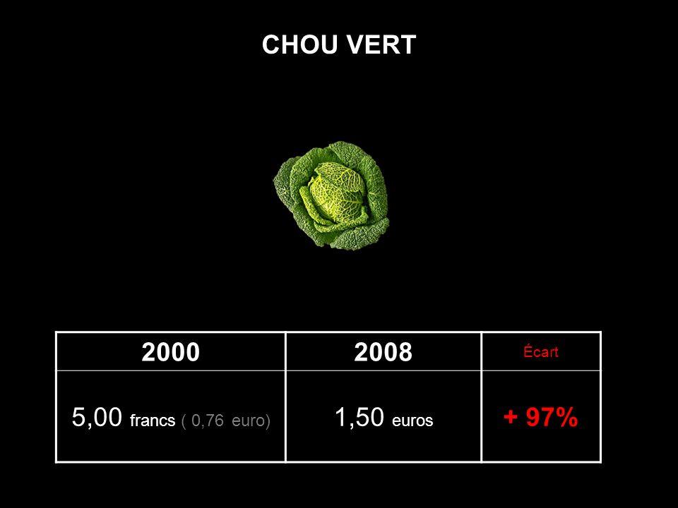 20002008 Écart 5,00 francs ( 0,76 euro) 1,50 euros + 97% CHOU VERT