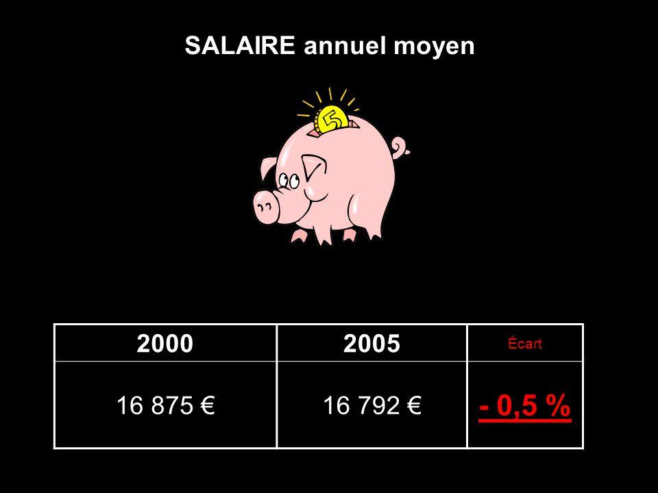 SALAIRE annuel moyen 20002005 Écart 16 875 16 792 - 0,5 %