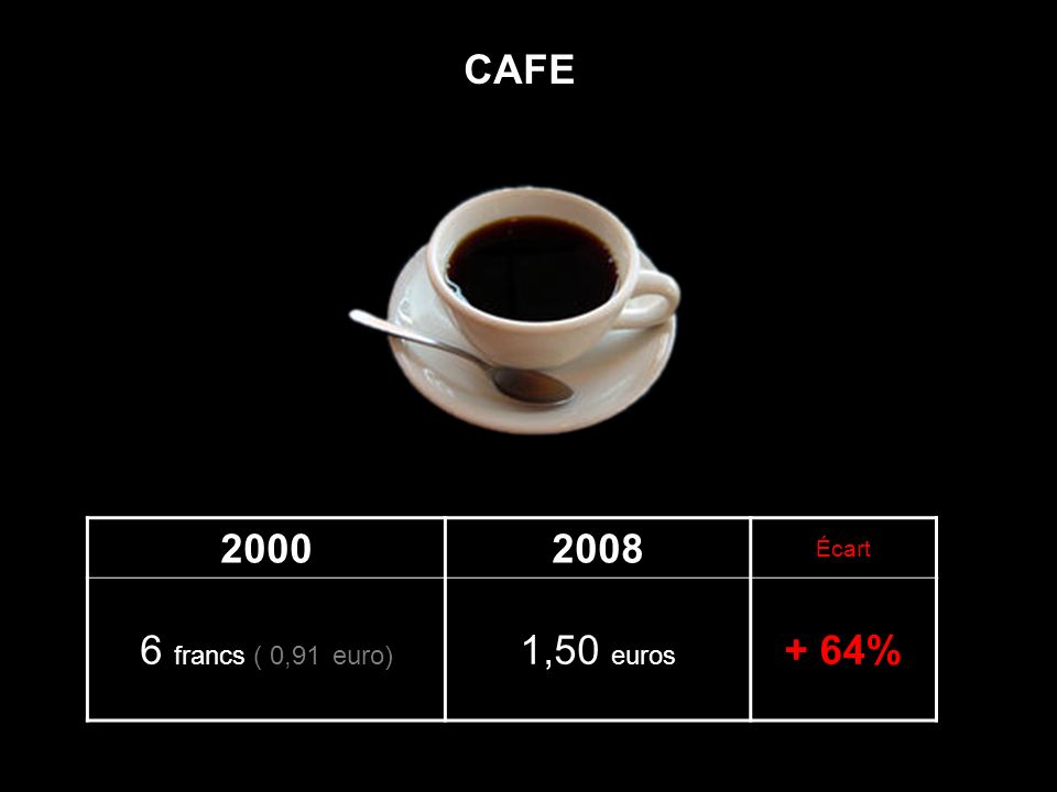 20002008 Écart 6 francs ( 0,91 euro) 1,50 euros + 64% CAFE