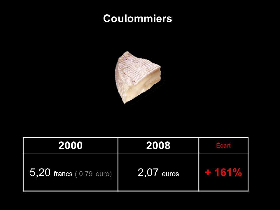 20002008 Écart 5,20 francs ( 0,79 euro) 2,07 euros + 161% Coulommiers