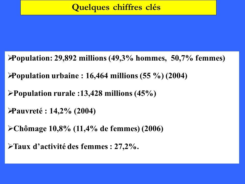 Population: 29,892 millions (49,3% hommes, 50,7% femmes) Population urbaine : 16,464 millions (55 %) (2004) Population rurale :13,428 millions (45%) P
