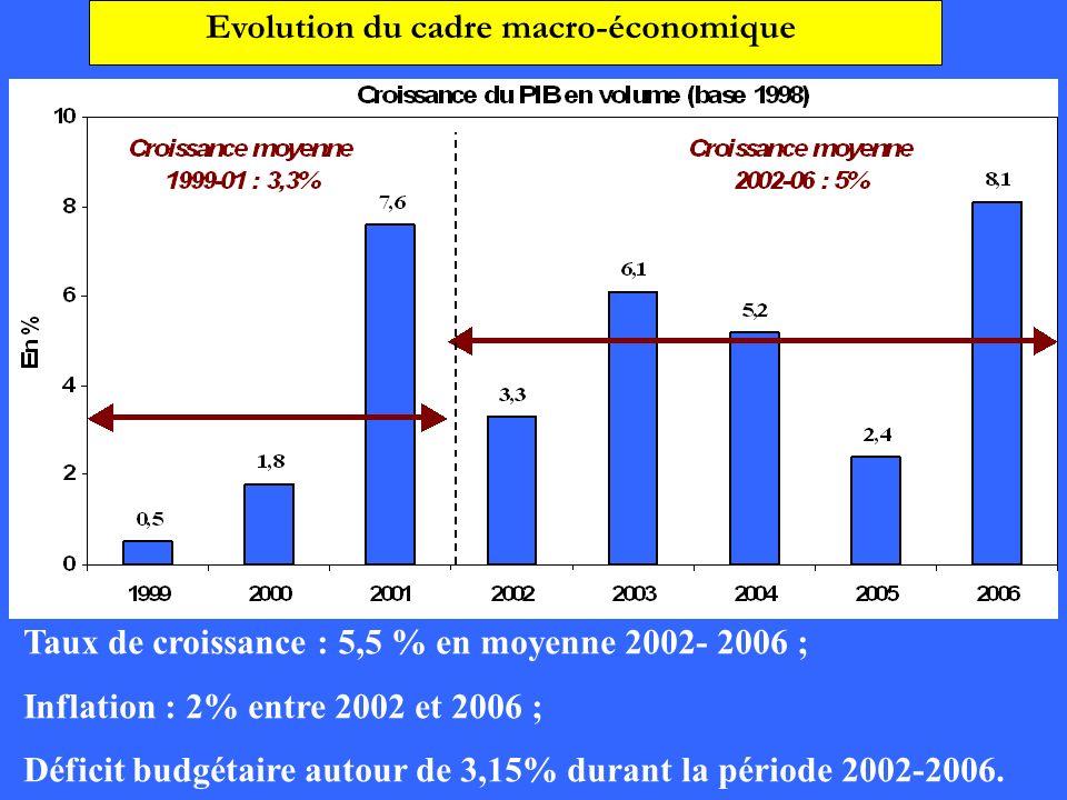 Taux de croissance : 5,5 % en moyenne 2002- 2006 ; Inflation : 2% entre 2002 et 2006 ; Déficit budgétaire autour de 3,15% durant la période 2002-2006.