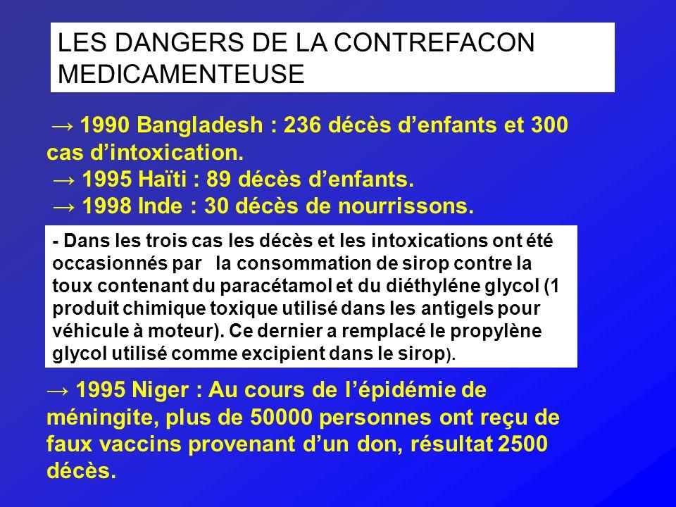 LES DANGERS DE LA CONTREFACON MEDICAMENTEUSE 1990 Bangladesh : 236 décès denfants et 300 cas dintoxication. 1995 Haïti : 89 décès denfants. 1998 Inde
