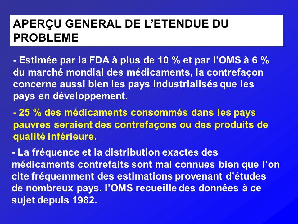 APERÇU GENERAL DE LETENDUE DU PROBLEME - Estimée par la FDA à plus de 10 % et par lOMS à 6 % du marché mondial des médicaments, la contrefaçon concern