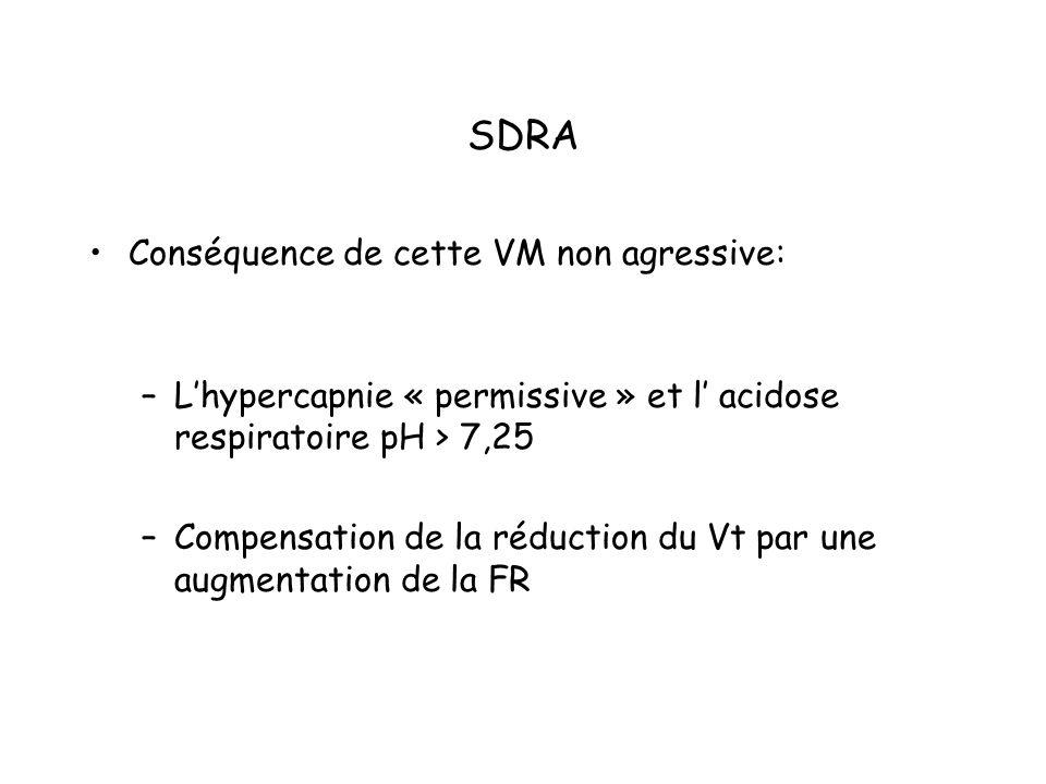 Conséquence de cette VM non agressive: –Lhypercapnie « permissive » et l acidose respiratoire pH > 7,25 –Compensation de la réduction du Vt par une augmentation de la FR
