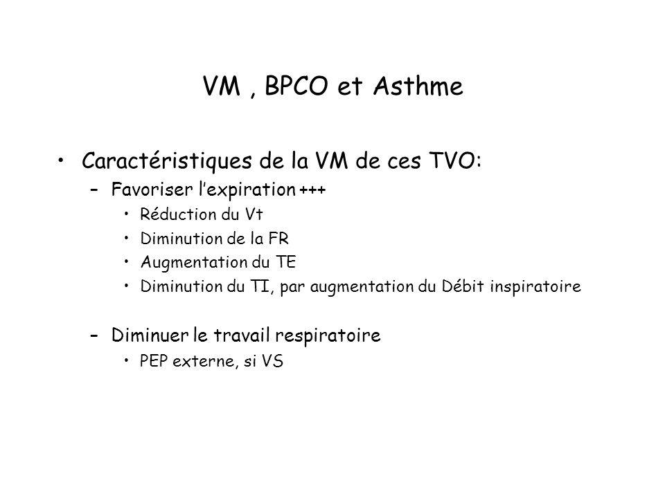 VM, BPCO et Asthme Caractéristiques de la VM de ces TVO: –Favoriser lexpiration +++ Réduction du Vt Diminution de la FR Augmentation du TE Diminution du TI, par augmentation du Débit inspiratoire –Diminuer le travail respiratoire PEP externe, si VS