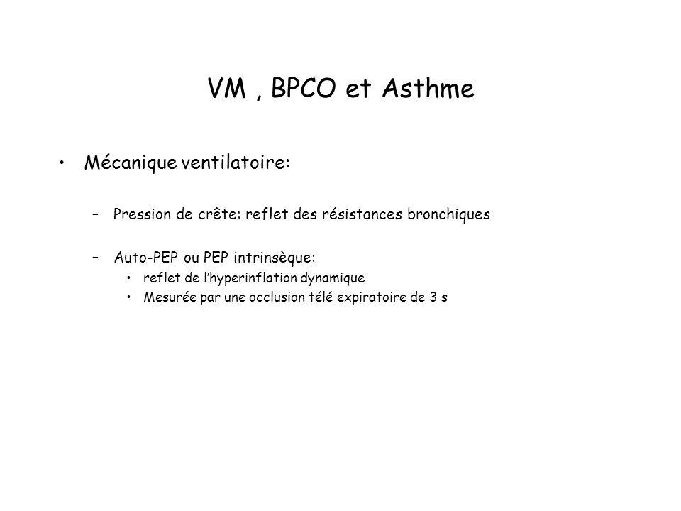 VM, BPCO et Asthme Mécanique ventilatoire: –Pression de crête: reflet des résistances bronchiques –Auto-PEP ou PEP intrinsèque: reflet de lhyperinflation dynamique Mesurée par une occlusion télé expiratoire de 3 s