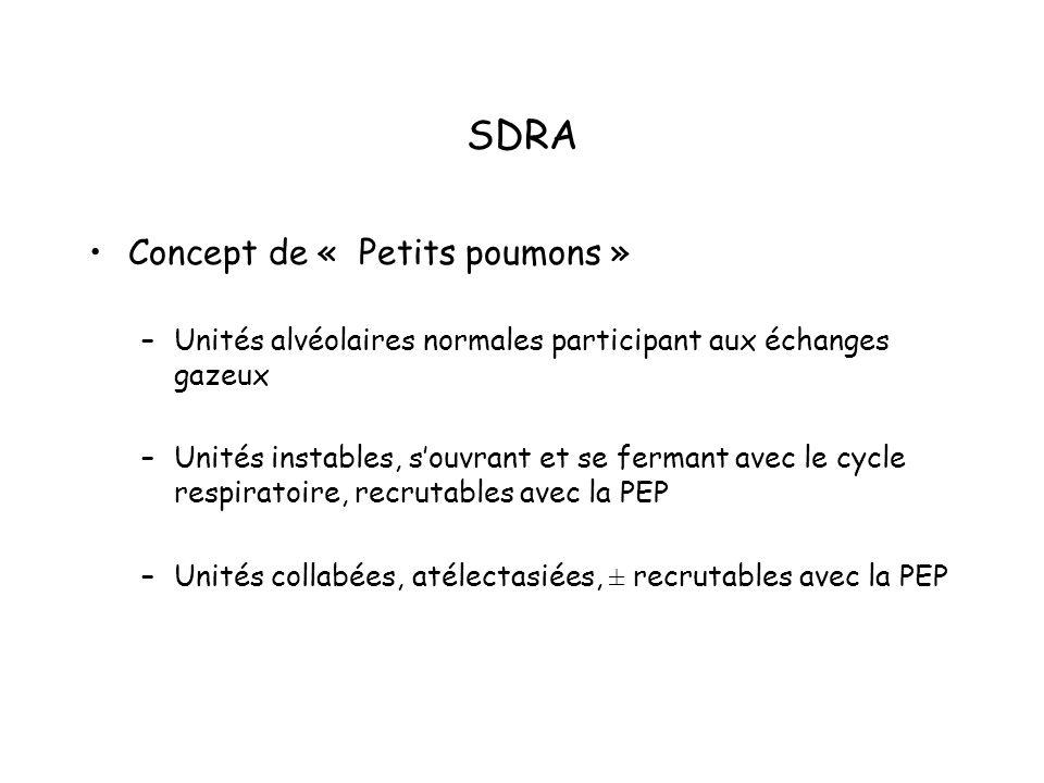 SDRA Concept de « Petits poumons » –Unités alvéolaires normales participant aux échanges gazeux –Unités instables, souvrant et se fermant avec le cycle respiratoire, recrutables avec la PEP –Unités collabées, atélectasiées, ± recrutables avec la PEP