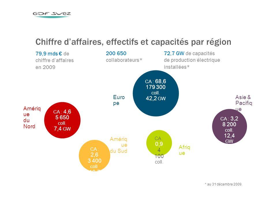 3 Chiffre daffaires, effectifs et capacités par région * au 31 décembre 2009.
