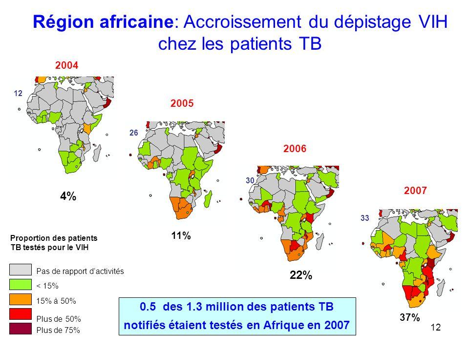 12 Pas de rapport dactivités < 15% 15% à 50% Plus de 50% Plus de 75% Proportion des patients TB testés pour le VIH Région africaine: Accroissement du