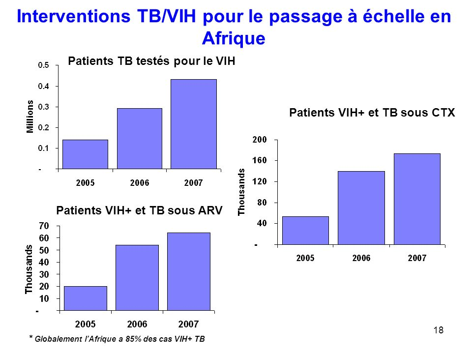 18 Interventions TB/VIH pour le passage à échelle en Afrique Patients TB testés pour le VIH Patients VIH+ et TB sous CTX * Globalement lAfrique a 85%