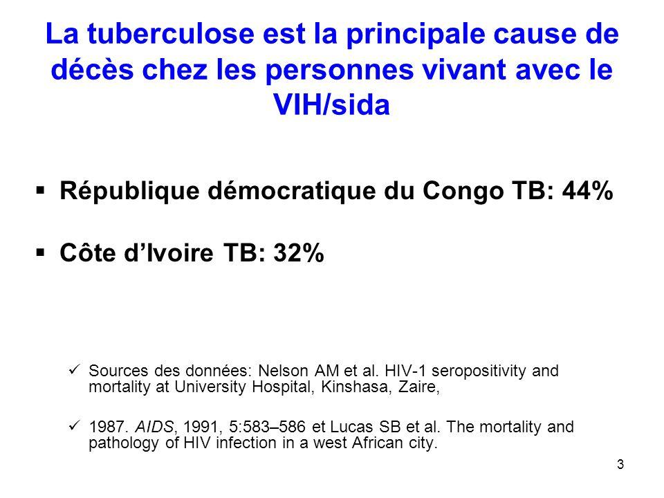 3 La tuberculose est la principale cause de décès chez les personnes vivant avec le VIH/sida République démocratique du Congo TB: 44% Côte dIvoire TB: