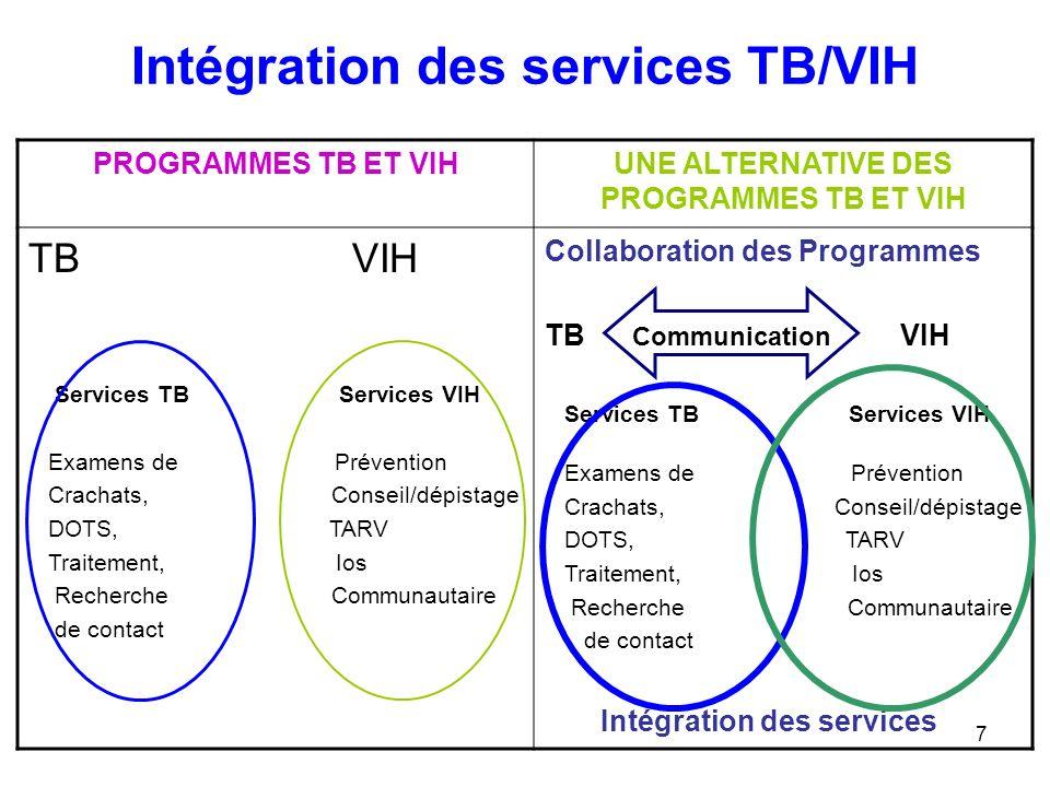 7 Intégration des services TB/VIH PROGRAMMES TB ET VIHUNE ALTERNATIVE DES PROGRAMMES TB ET VIH TB VIH Services TB Services VIH Examens de Prévention C