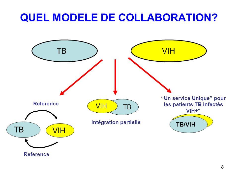 8 QUEL MODELE DE COLLABORATION? TB VIH TB VIH TB VIH Reference Un service Unique pour les patients TB infectés VIH+ Intégration partielle TB/VIH