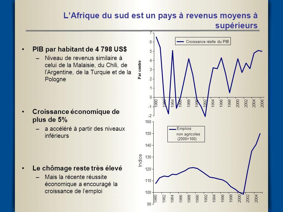 LAfrique du sud est un pays à revenus moyens à supérieurs PIB par habitant de 4 798 US$ –Niveau de revenus similaire à celui de la Malaisie, du Chili, de lArgentine, de la Turquie et de la Pologne Croissance économique de plus de 5% –a accéléré à partir des niveaux inférieurs Le chômage reste très élevé –Mais la récente réussite économique a encouragé la croissance de lemploi -2 0 1 2 3 4 5 6 7 19801982198419861988199019921994199619982000200220042006 Par centre Croissance réelle du PIB 90 100 110 120 130 140 150 160 198019821984198619881990 1992199419961998200020022004 Indice Emplois non agricoles (2000=100)