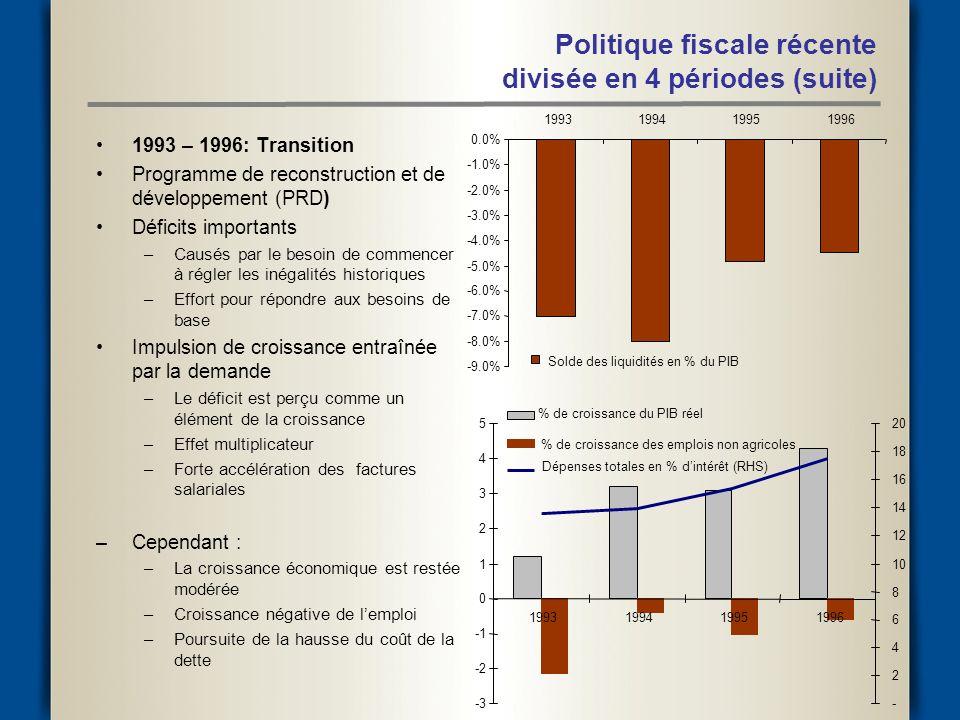 Politique fiscale récente divisée en 4 périodes (suite) 1993 – 1996: Transition Programme de reconstruction et de développement (PRD) Déficits importants –Causés par le besoin de commencer à régler les inégalités historiques –Effort pour répondre aux besoins de base Impulsion de croissance entraînée par la demande –Le déficit est perçu comme un élément de la croissance –Effet multiplicateur –Forte accélération des factures salariales –Cependant : –La croissance économique est restée modérée –Croissance négative de lemploi –Poursuite de la hausse du coût de la dette -9.0% -8.0% -7.0% -6.0% -5.0% -4.0% -3.0% -2.0% -1.0% 0.0% 1993199419951996 Solde des liquidités en % du PIB -3 -2 0 1 2 3 4 5 1993199419951996 - 2 4 6 8 10 12 14 16 18 20 % de croissance du PIB réel % de croissance des emplois non agricoles Dépenses totales en % dintérêt (RHS)