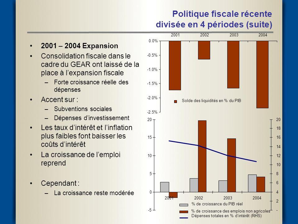 2001 – 2004 Expansion Consolidation fiscale dans le cadre du GEAR ont laissé de la place à lexpansion fiscale –Forte croissance réelle des dépenses Accent sur : –Subventions sociales –Dépenses dinvestissement Les taux dintérêt et linflation plus faibles font baisser les coûts dintérêt La croissance de lemploi reprend Cependant : –La croissance reste modérée Politique fiscale récente divisée en 4 périodes (suite) -2.5% -2.0% -1.5% -1.0% -0.5% 0.0% 2001200220032004 Solde des liquidités en % du PIB -5 0 5 10 15 20 2001200220032004 - 2 4 6 8 10 12 14 16 18 20 % de croissance du PIB réel % de croissance des emplois non agricoles Dépenses totales en % dintérêt (RHS)