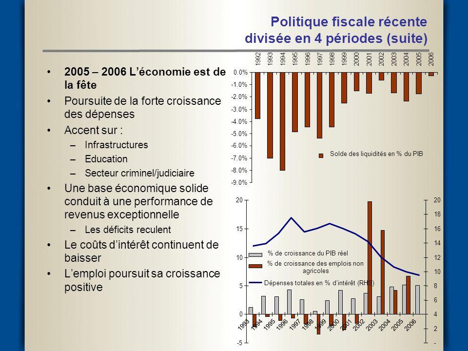 2005 – 2006 Léconomie est de la fête Poursuite de la forte croissance des dépenses Accent sur : –Infrastructures –Education –Secteur criminel/judiciaire Une base économique solide conduit à une performance de revenus exceptionnelle –Les déficits reculent Le coûts dintérêt continuent de baisser Lemploi poursuit sa croissance positive Politique fiscale récente divisée en 4 périodes (suite) -9.0% -8.0% -7.0% -6.0% -5.0% -4.0% -3.0% -2.0% -1.0% 0.0% 199219931994199519961997199819992000200120022003200420052006 Solde des liquidités en % du PIB