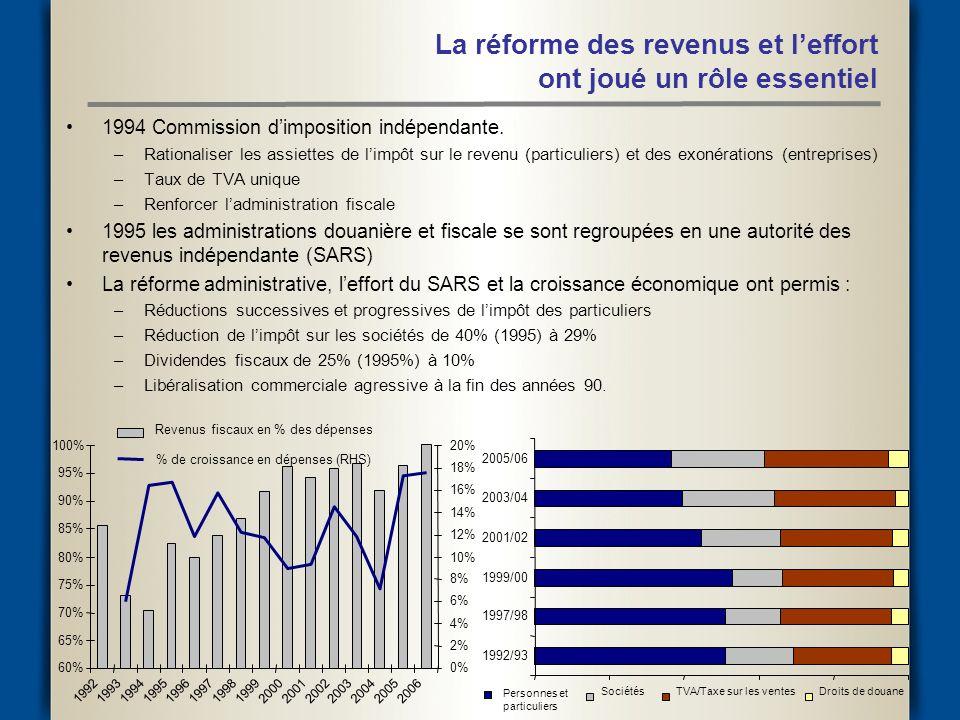 La réforme des revenus et leffort ont joué un rôle essentiel 1994 Commission dimposition indépendante.