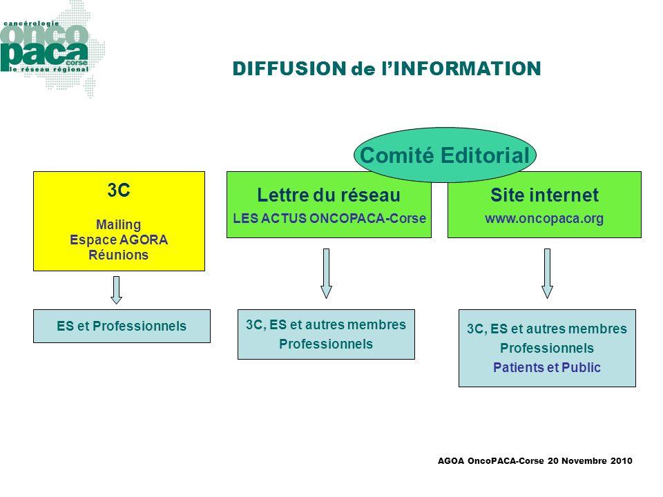 AGOA OncoPACA-Corse 20 Novembre 2010 DIFFUSION de lINFORMATION Site internet www.oncopaca.org Lettre du réseau LES ACTUS ONCOPACA-Corse 3C Mailing Esp