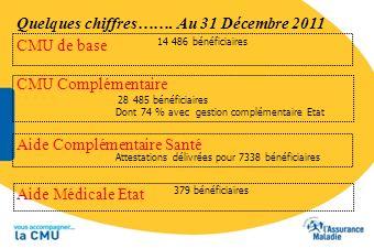 Quelques chiffres……. Au 31 Décembre 2011 Aide Complémentaire Santé 14 486 bénéficiaires CMU Complémentaire 28 485 bénéficiaires Dont 74 % avec gestion