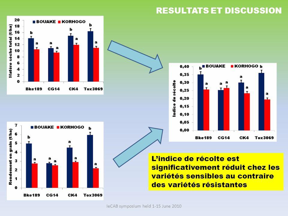 IeCAB symposium held 1-15 June 2010 RESULTATS ET DISCUSSION Lindice de récolte est significativement réduit chez les variétés sensibles au contraire d