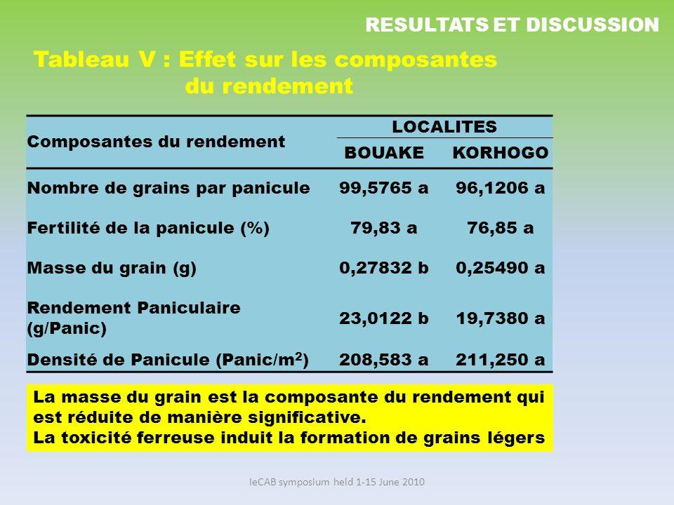 IeCAB symposium held 1-15 June 2010 Composantes du rendement LOCALITES BOUAKEKORHOGO Nombre de grains par panicule 99,5765 a96,1206 a Fertilité de la