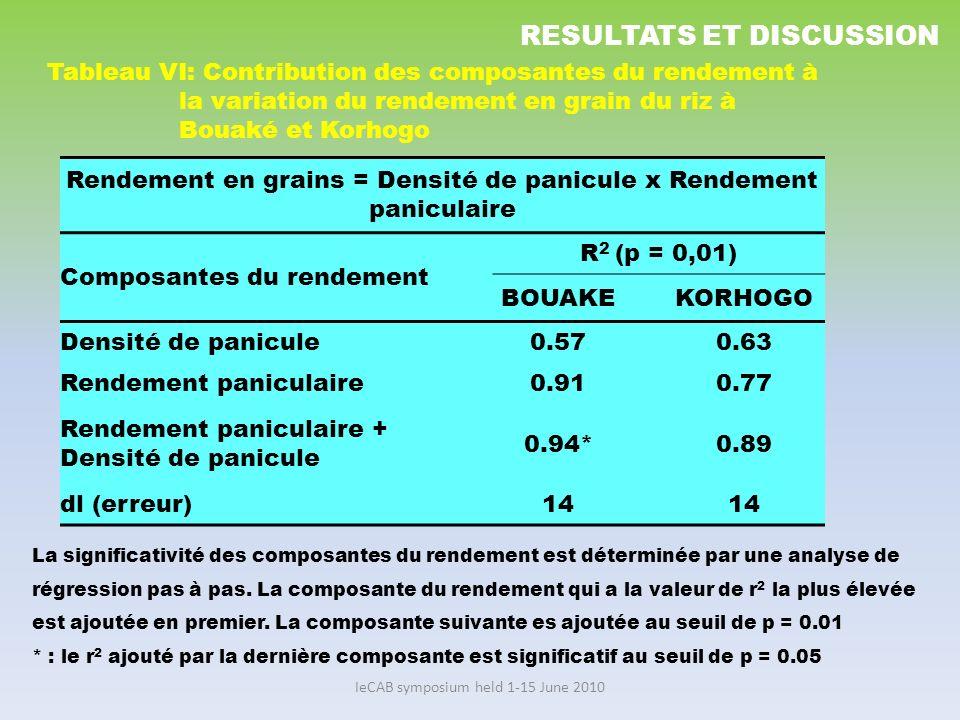 IeCAB symposium held 1-15 June 2010 Rendement en grains = Densité de panicule x Rendement paniculaire Composantes du rendement R 2 (p = 0,01) BOUAKEKO