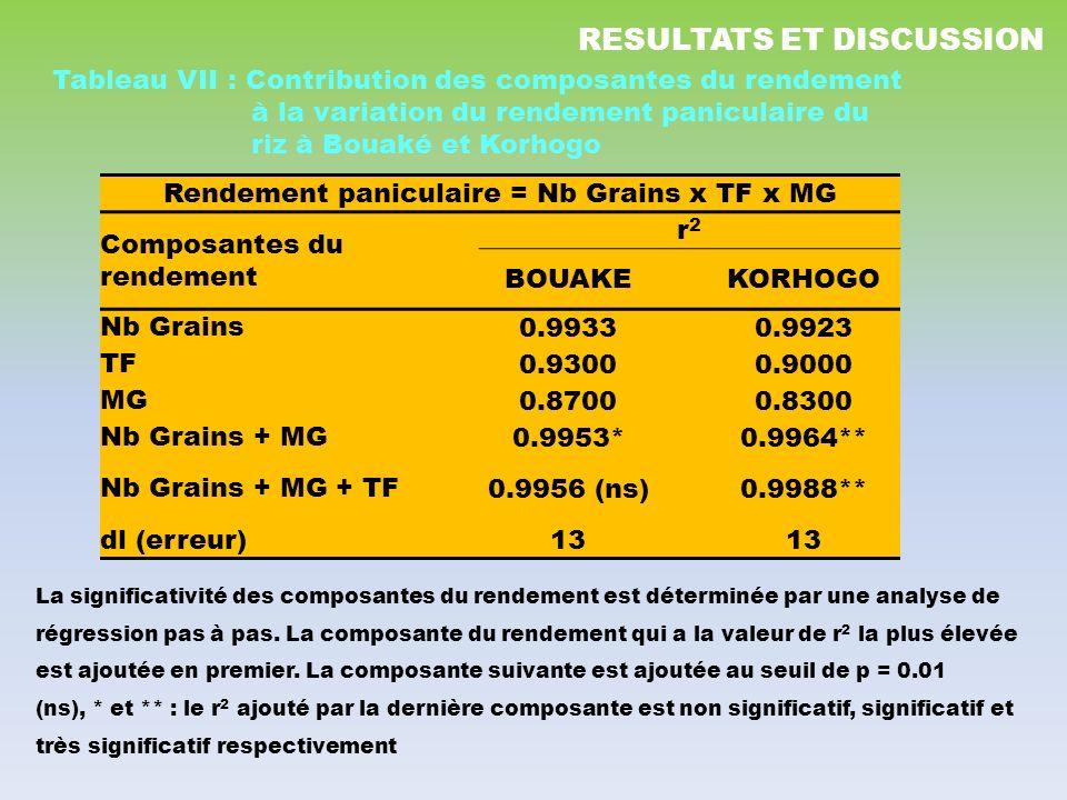 Rendement paniculaire = Nb Grains x TF x MG Composantes du rendement r2r2 BOUAKEKORHOGO Nb Grains 0.99330.9923 TF 0.93000.9000 MG 0.87000.8300 Nb Grai