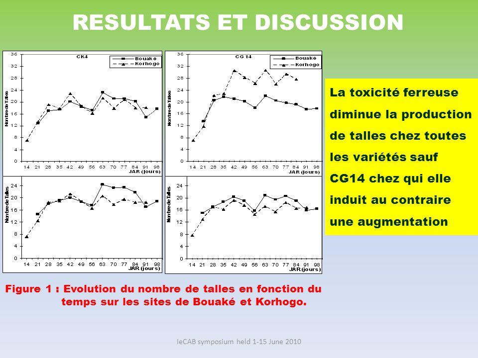 IeCAB symposium held 1-15 June 2010 Figure 2 : Evolution de la taille du plant de riz en fonction du temps RESULTATS ET DISCUSSION La croissance en hauteur de la plante de riz est également réduit par la toxicité ferreuse