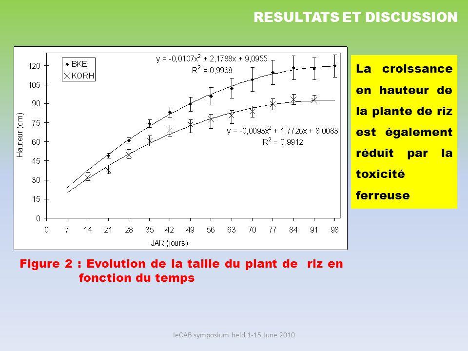 IeCAB symposium held 1-15 June 2010 Figure 2 : Evolution de la taille du plant de riz en fonction du temps RESULTATS ET DISCUSSION La croissance en ha