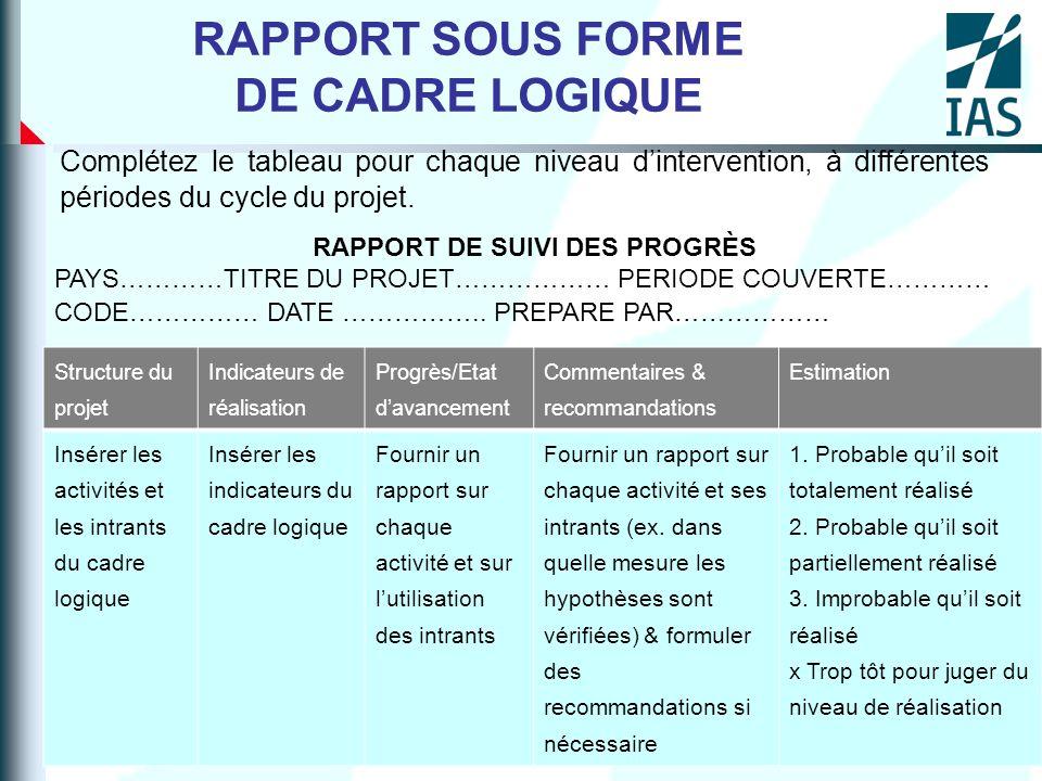 RAPPORT SOUS FORME DE CADRE LOGIQUE Complétez le tableau pour chaque niveau dintervention, à différentes périodes du cycle du projet. RAPPORT DE SUIVI