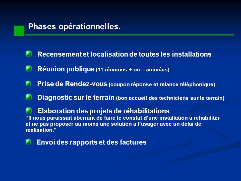 Phases opérationnelles. Recensement et localisation de toutes les installations Réunion publique (11 réunions + ou – animées) Prise de Rendez-vous (co