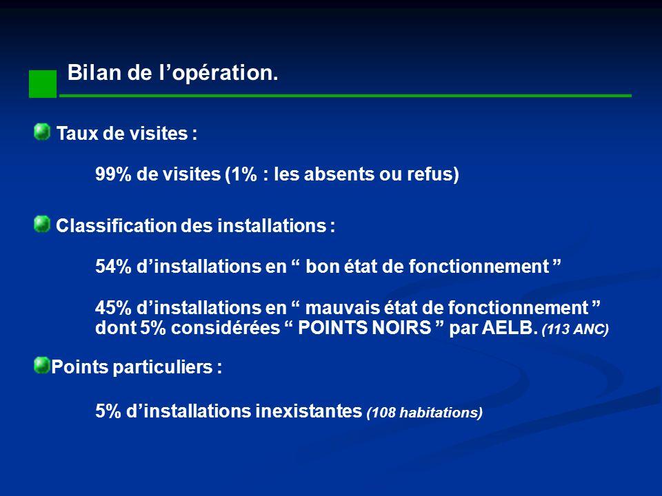 Bilan de lopération. Taux de visites : 99% de visites (1% : les absents ou refus) Classification des installations : 54% dinstallations en bon état de