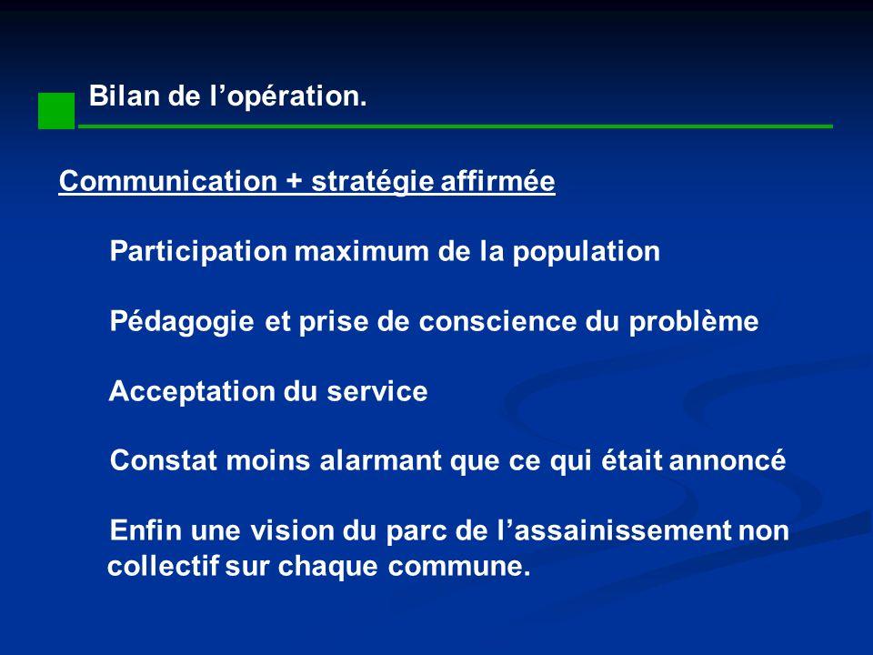Bilan de lopération. Communication + stratégie affirmée Participation maximum de la population Pédagogie et prise de conscience du problème Acceptatio