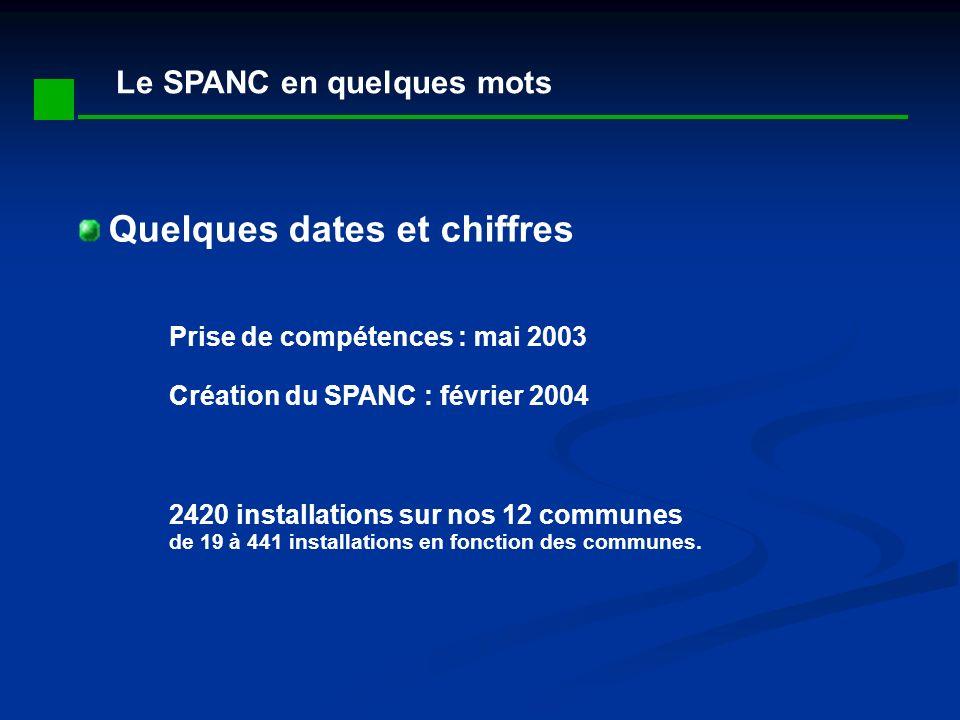 Le SPANC en quelques mots Quelques dates et chiffres Prise de compétences : mai 2003 Création du SPANC : février 2004 2420 installations sur nos 12 communes de 19 à 441 installations en fonction des communes.