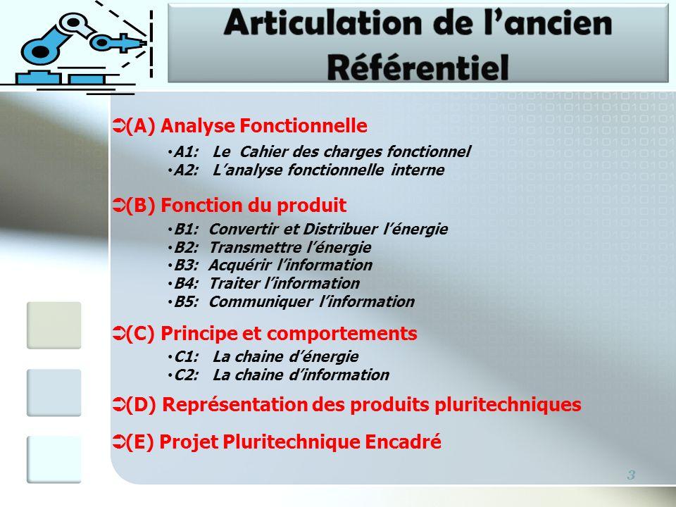 3 (A) Analyse Fonctionnelle A1: Le Cahier des charges fonctionnel A2: Lanalyse fonctionnelle interne (B) Fonction du produit B1: Convertir et Distribu