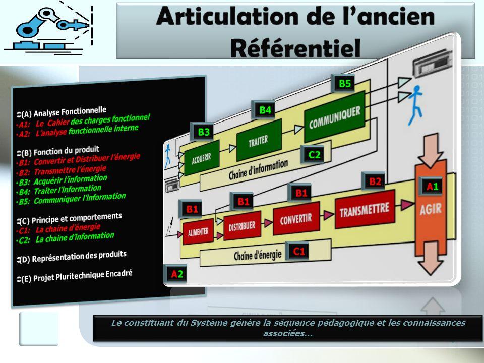 4 Le constituant du Système génère la séquence pédagogique et les connaissances associées…