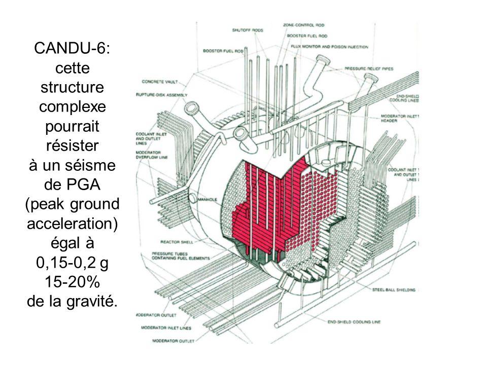 CANDU-6: cette structure complexe pourrait résister à un séisme de PGA (peak ground acceleration) égal à 0,15-0,2 g 15-20% de la gravité.