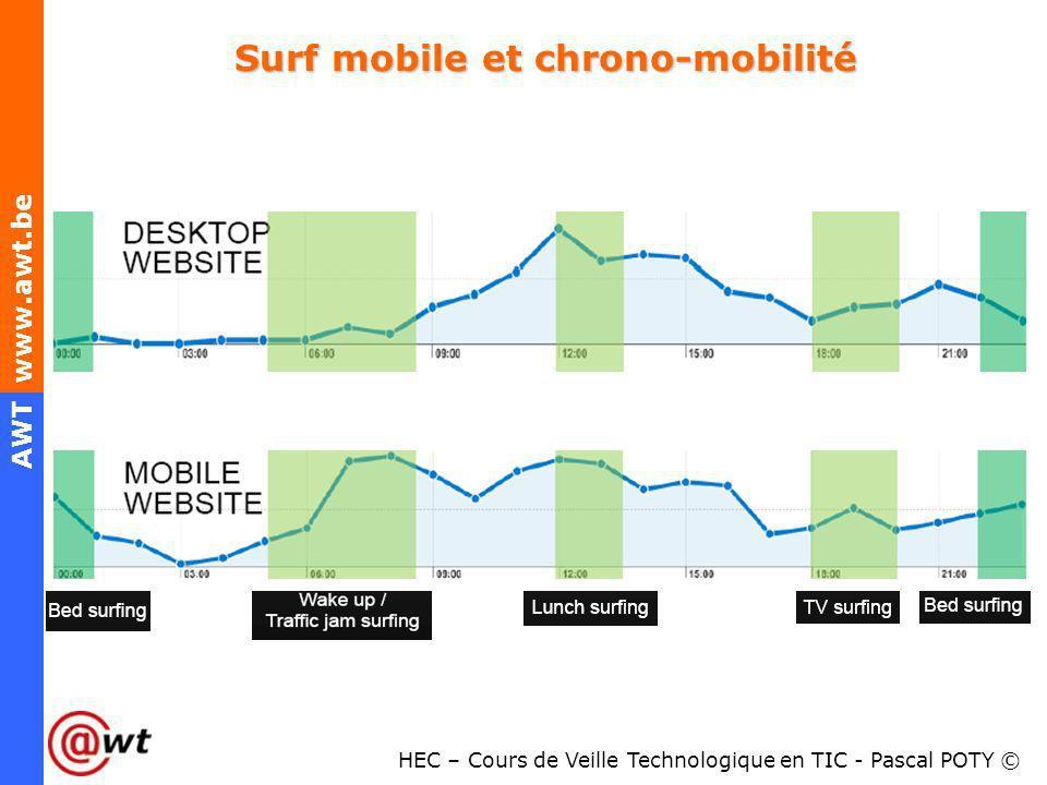 HEC – Cours de Veille Technologique en TIC - Pascal POTY © AWT www.awt.be Surf mobile et chrono-mobilité