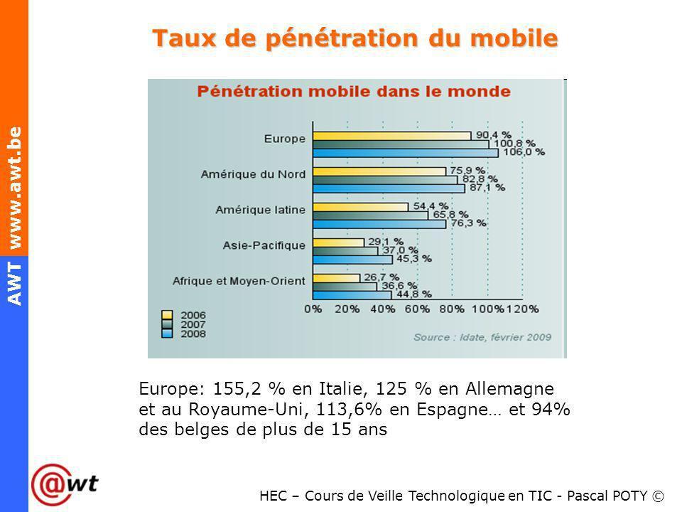 HEC – Cours de Veille Technologique en TIC - Pascal POTY © AWT www.awt.be Chiffres clés 3G sur le marché belge 94% des Belges de plus de 15 ans disposent dun téléphone mobile, 30% des utilisateurs mobiles belges disposent dun téléphone récent (-de 12 mois et 7% déclarent avoir lintention den changer dans le prochain mois)