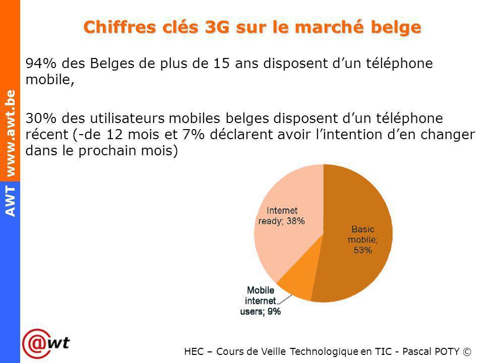 HEC – Cours de Veille Technologique en TIC - Pascal POTY © AWT www.awt.be Chiffres clés 3G sur le marché belge 94% des Belges de plus de 15 ans dispos